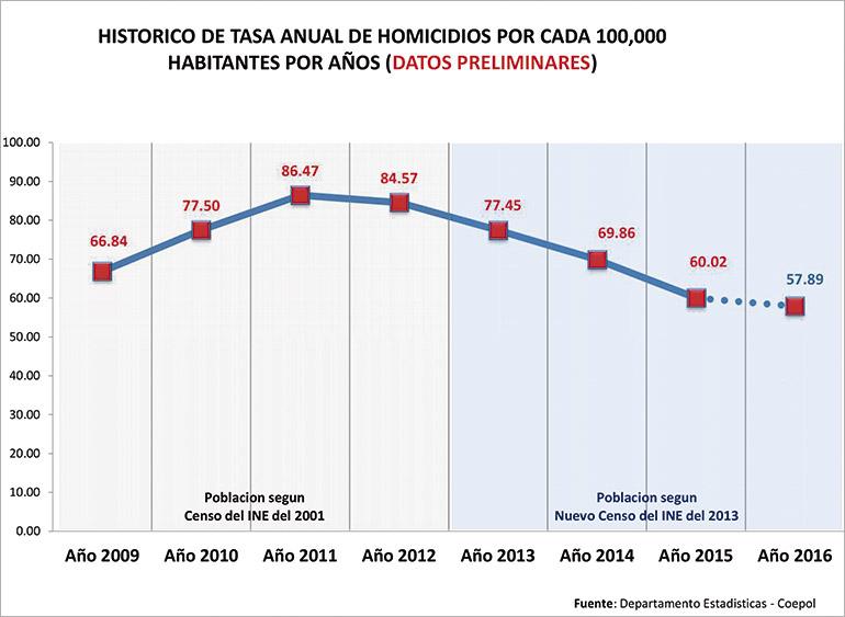 Este es el promedio de homicidios que tenía la Secretaría de Seguridad en los primeros días de diciembre.