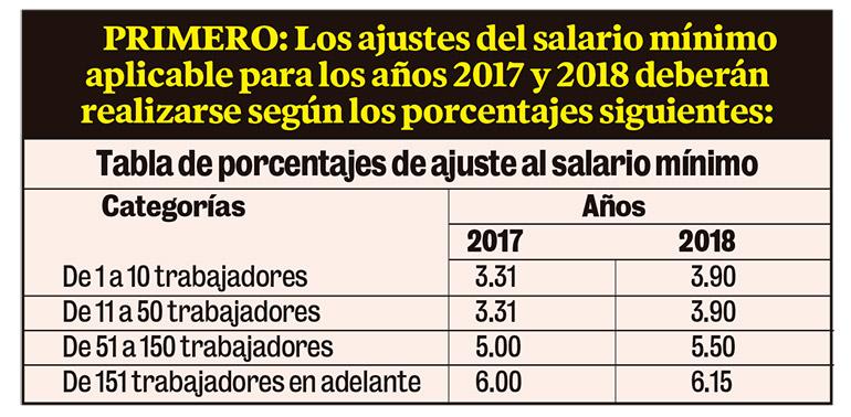 salario-tabla-1