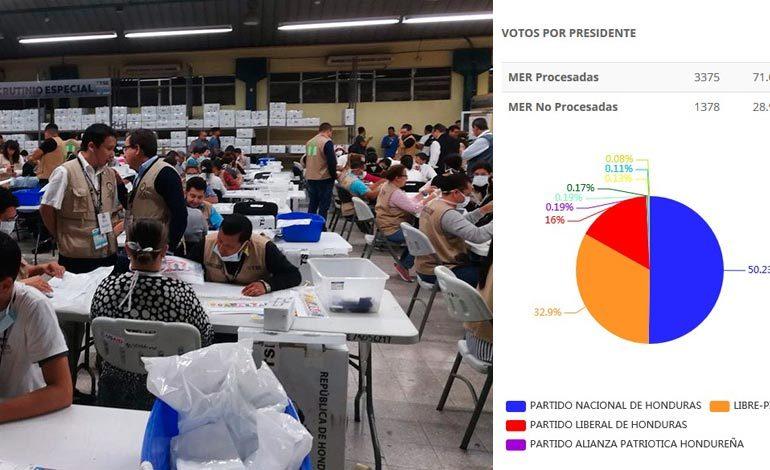 Partido Nacional aventaja en escrutinio especial de 4,753 mesas electorales