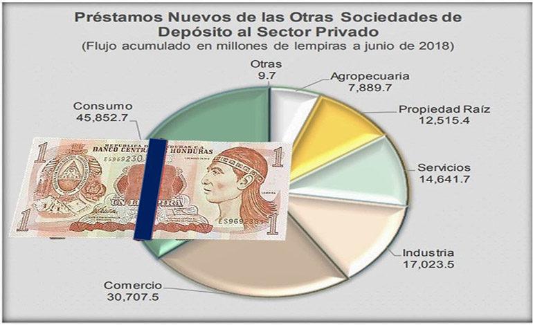 Consumo y comercio reciben más créditos