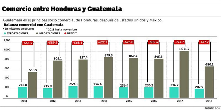 Honduras pierde competitividad en carga marítima frente a Guatemala