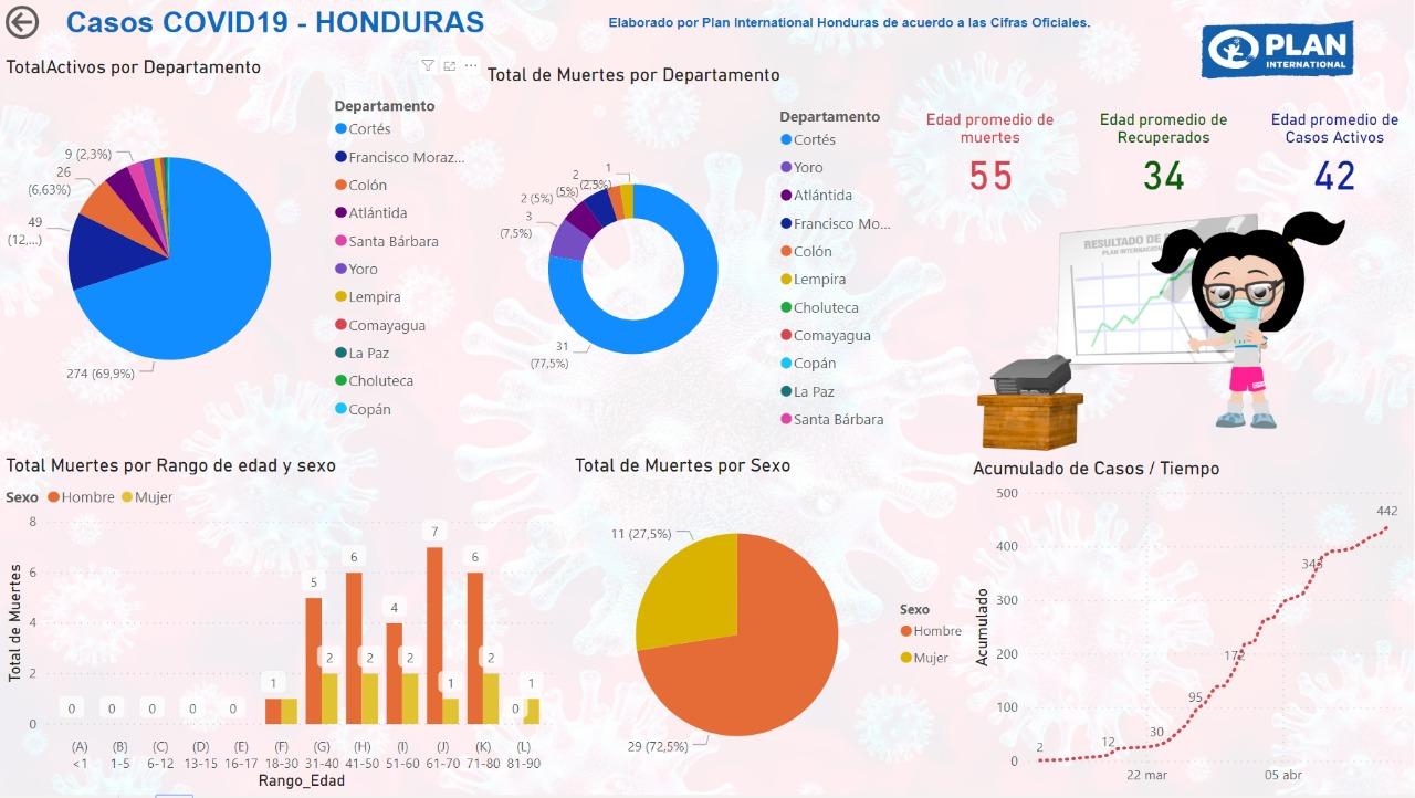 Hombres los más afectados con COVID-19 en Honduras