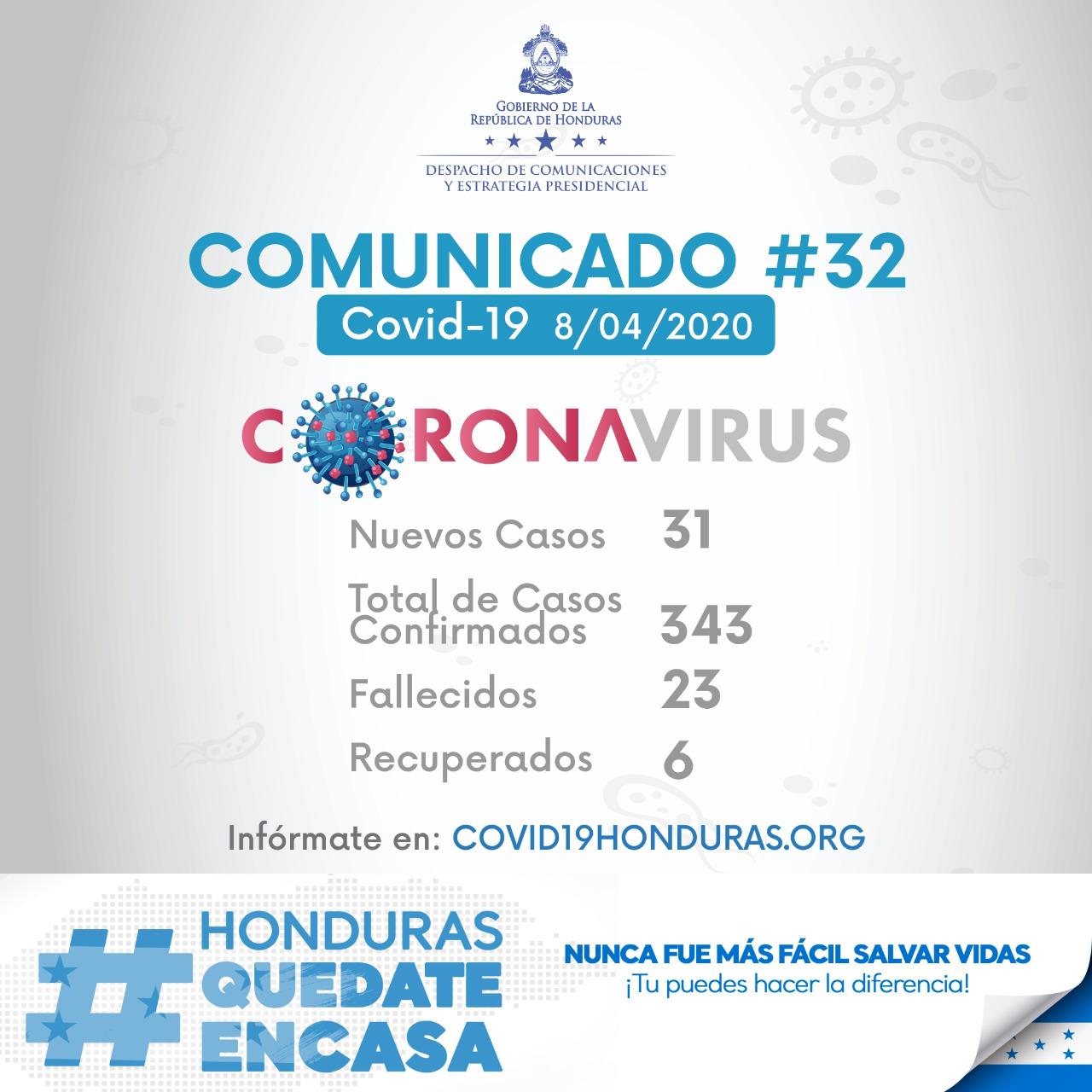 Casos positivos de coronavirus suben a 343 hondureños, confirman 31 nuevos