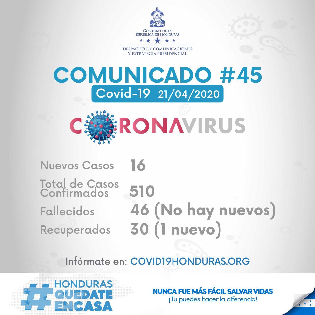 Casos de COVID-19 superan la barrera de los 500 en Honduras