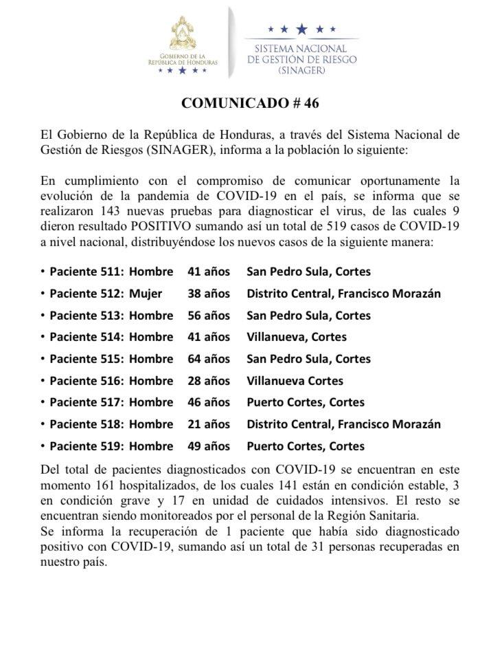 Casos positivos de coronavirus en Honduras suman 519 y hay un nuevo deceso