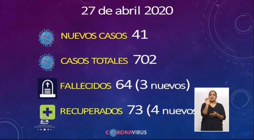 Van 64 muertos por COVID-19 y 702 casos positivos en Honduras