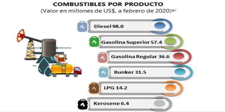 Hasta febrero Honduras erogó $98 millones para comprar diésel usado en la actividad industrial, generación de energía y el parque vehicular.