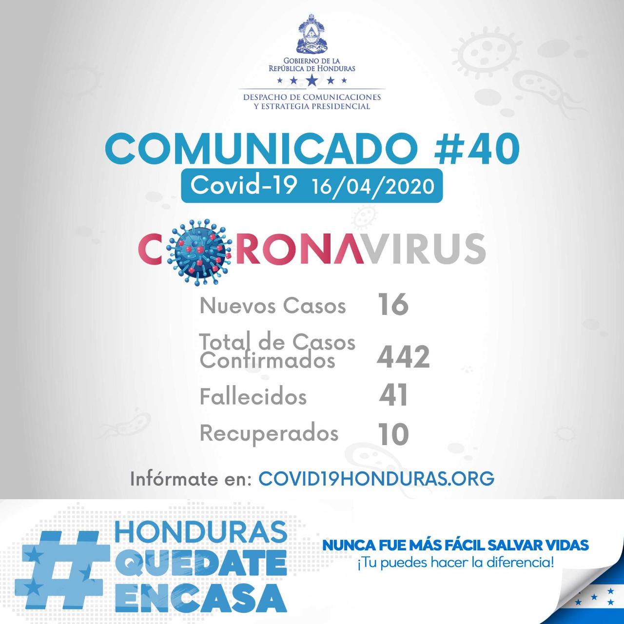 Contagiados de COVID-19 en Honduras ascienden a 442 y 41 fallecidos