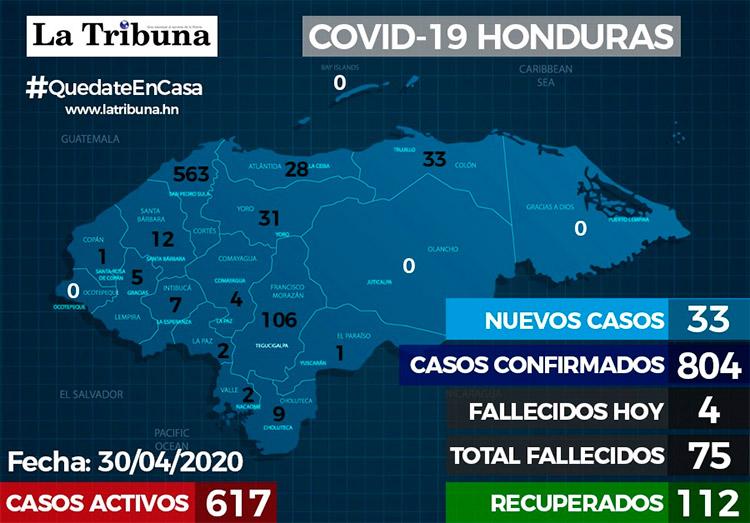 Cifra de casos de COVID-19 sube a 804 y 75 fallecidos