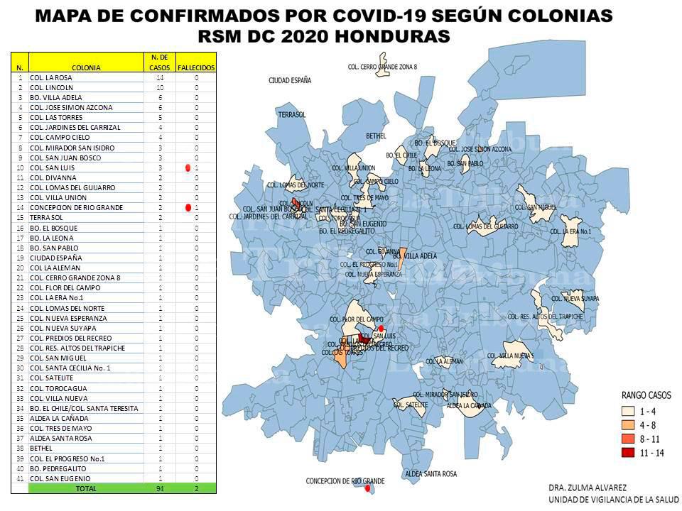 Suman 41 las colonias y barrios con casos positivos de COVID-19 en Tegucigalpa