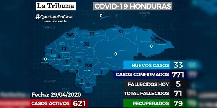 Confirman 71 fallecidos por coronavirus y 771 casos positivos en Honduras
