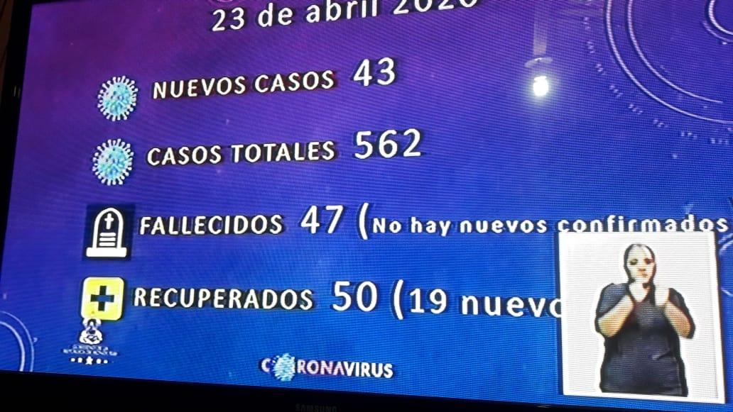 562 casos positivos de COVID-19 en Honduras, las muertes se mantienen en 47