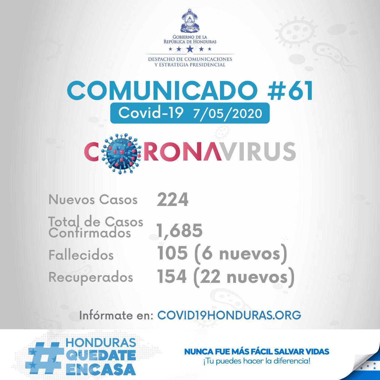 De 527 pruebas aplicadas hoy en Honduras 224 dan positivas de COVID-19