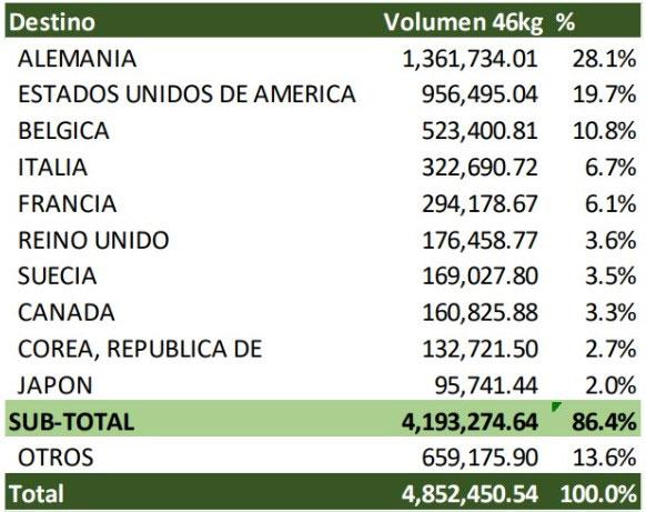 $606.62 millones en divisas dejan exportaciones de café