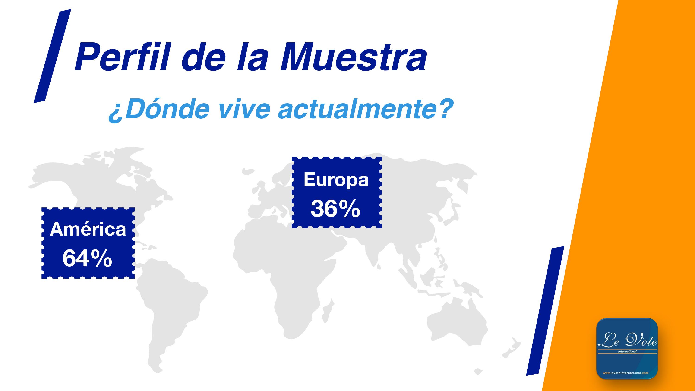 Encuesta LeVote international, opinión de migrantes en el mundo sobre diversos temas