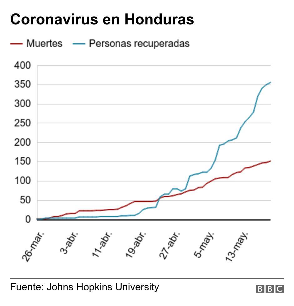 Jonh Hopkins muestra las estadísticas de Honduras en gráfico