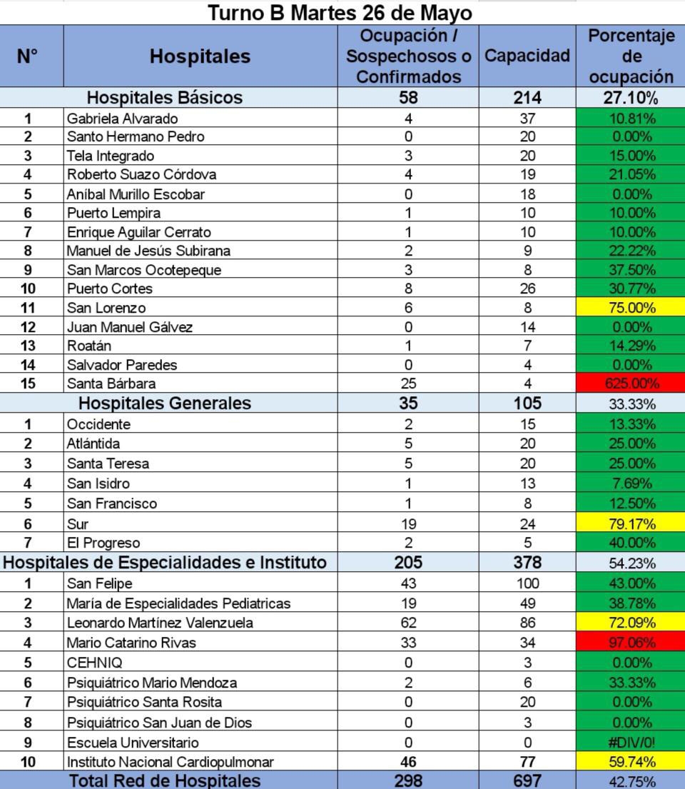 La red hospitalaria nacional está en 42% de ocupación