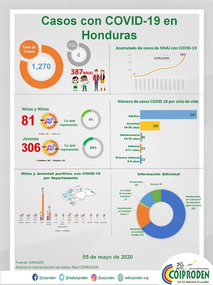 COIPRODEN: A 387 suben los casos de COVID-19 en niños y jóvenes de Honduras