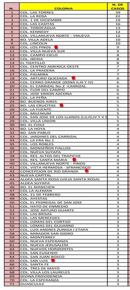 Estos son los 212 sectores del Distrito Central con casos positivos de COVID-19
