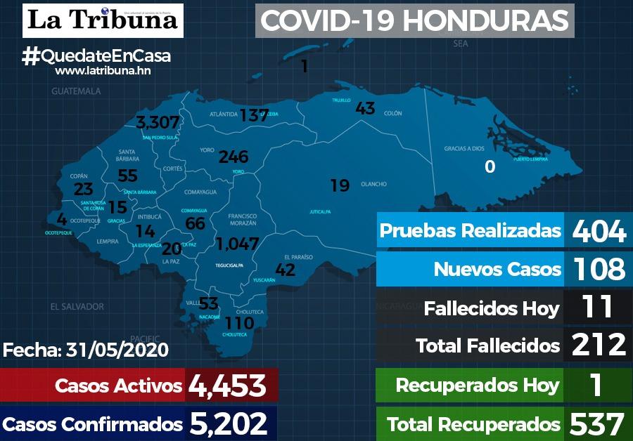 Casos de COVID-19 en Honduras suben a 5,202 y muertes llegan 212