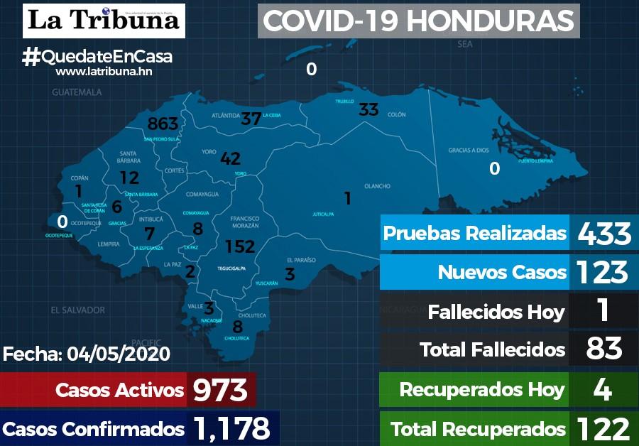 Honduras registra 123 nuevos casos positivos y una muerte más por COVID-19