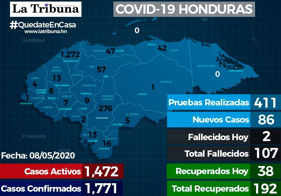 Honduras alcanza los 1.771 casos de COVID-19 y 107 fallecidos