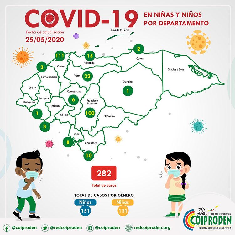 Sube a 55.96% niños y jóvenes contagiados por COVID-19