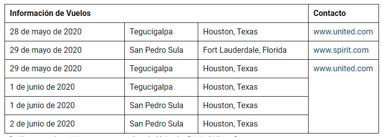 Habilitan seis vuelos comerciales en Honduras que salen a EEUU