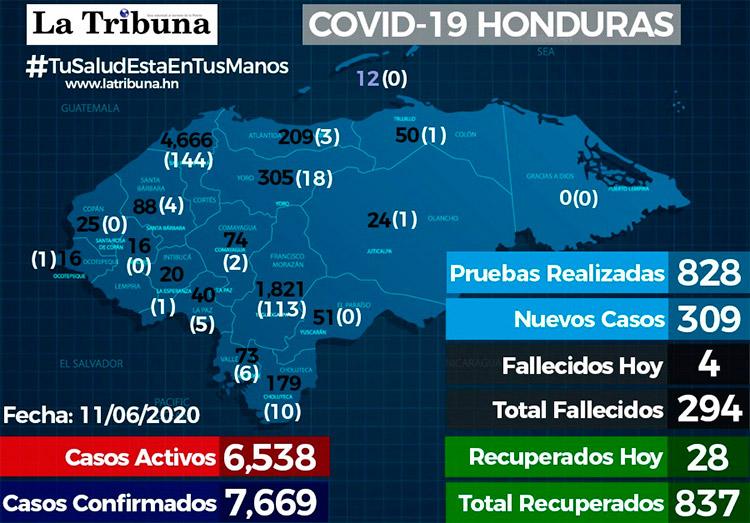 Fallecidos por Covid se acercan a los 300 recuperados suman 837