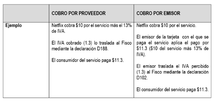 Costa Rica: Servicios digitales transfronterizos pagarán 13% de IVA