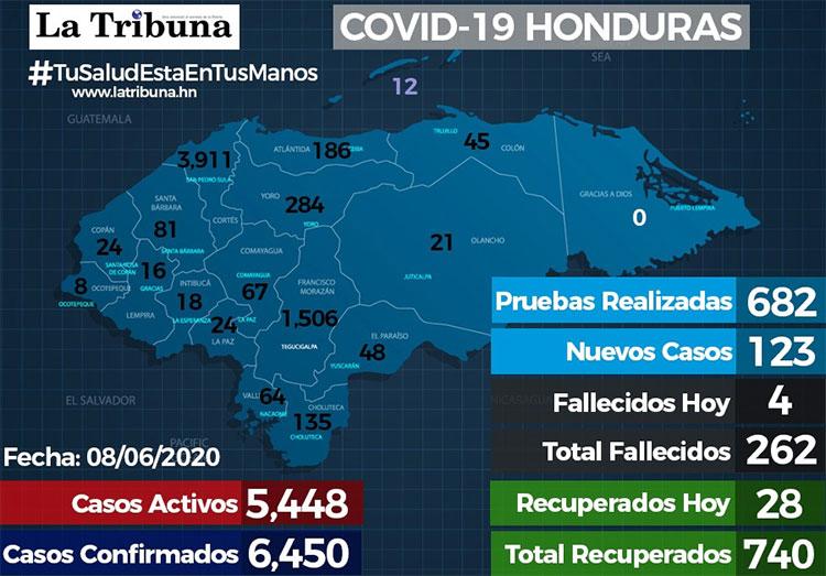 Registran 123 nuevos casos de Covid y el total llega a 6.450 positivos