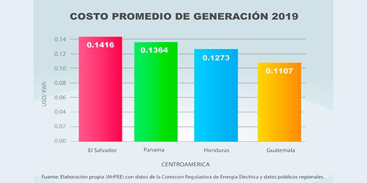 Honduras, segundo país de la región con el precio de la energía más barata