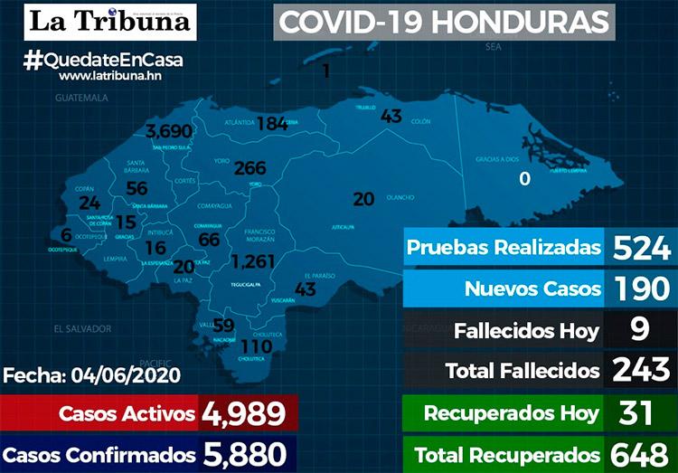 Fallecidos de Covid se acercan a los 250 y hay 5.880 casos positivos