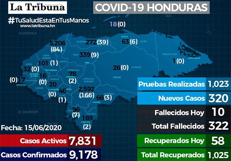 166 casos nuevos en Francisco Morazán