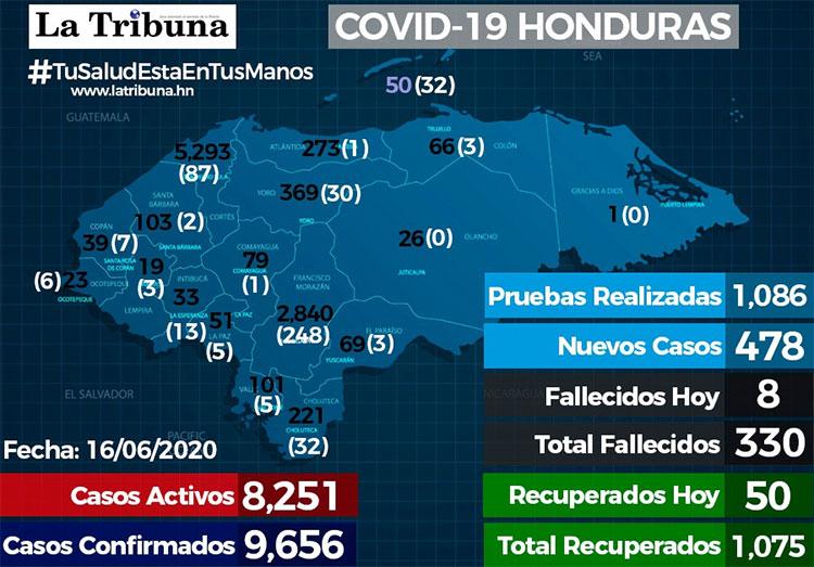Honduras cerca de 10.000 casos de coronavirus y van 1.075 recuperados