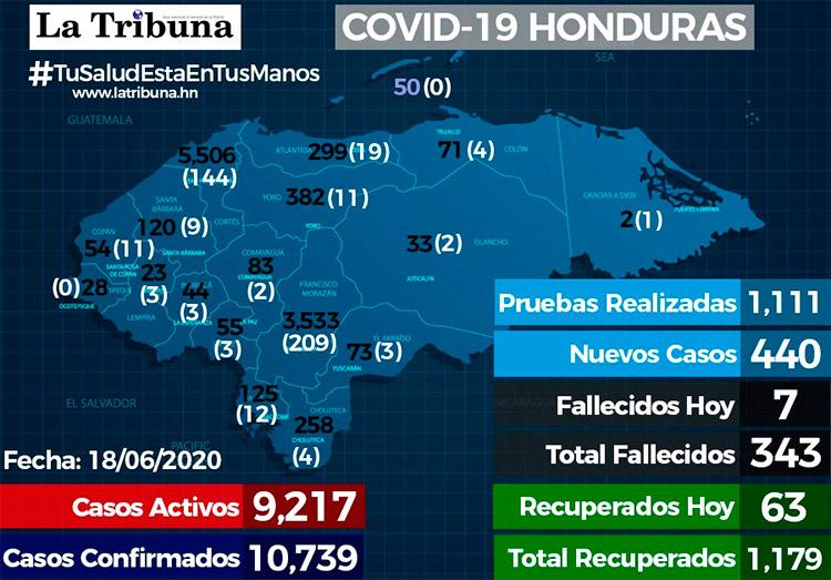 Reportan 440 nuevos casos de Covid y el total se eleva a 10.739 positivos