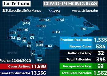 Casos Coronavirus 22/06/2020