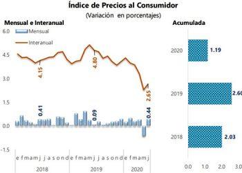 Semestre cierra con inflación más baja desde junio de 1985