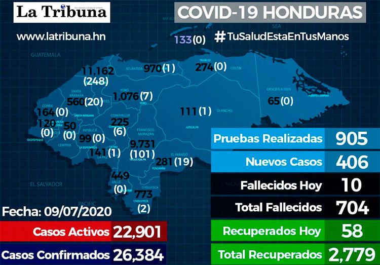 406 nuevos casos eleva cifra a 26,384 positivos