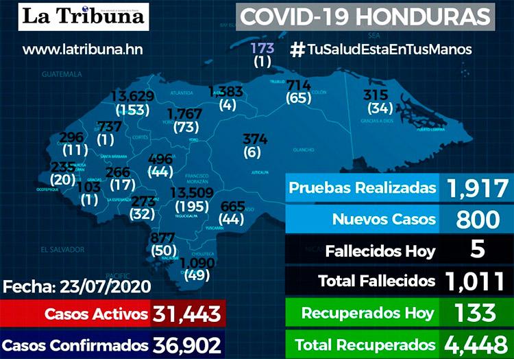 Honduras registra 800 nuevos positivos y los casos de COVID-19 se elevan a 36902