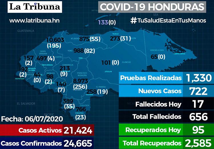 722 nuevos casos, para un total de 1,330
