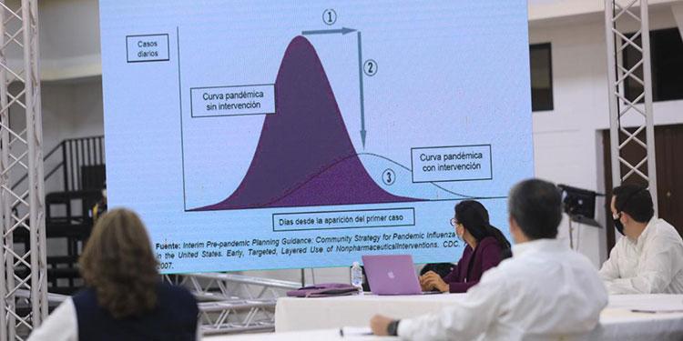 La curva pandémica con y su intervención.