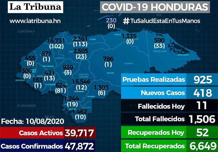 Honduras supera los 1.500 muertos por COVID-19