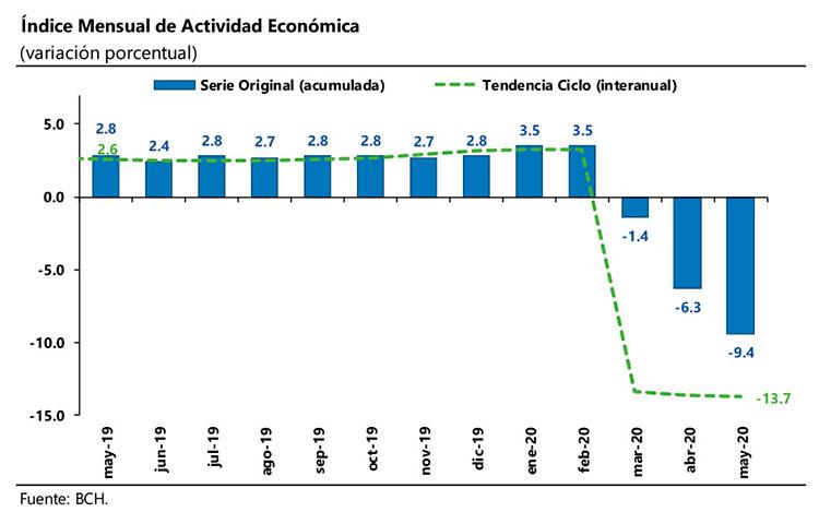 Medidas que recomiendan expertos para retomar crecimiento económico