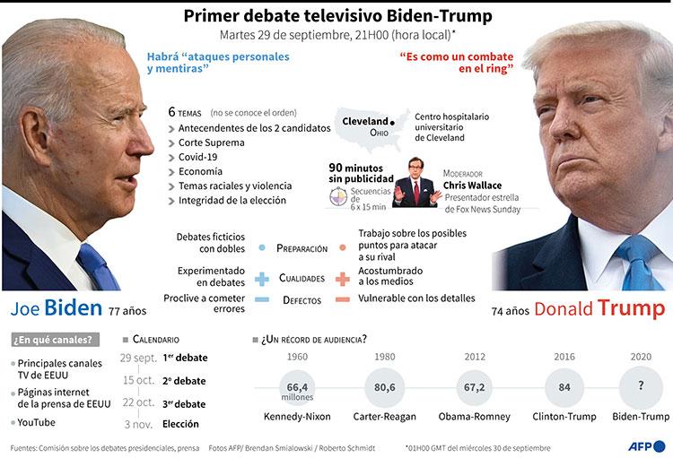 Trump y Biden al primer cara a cara