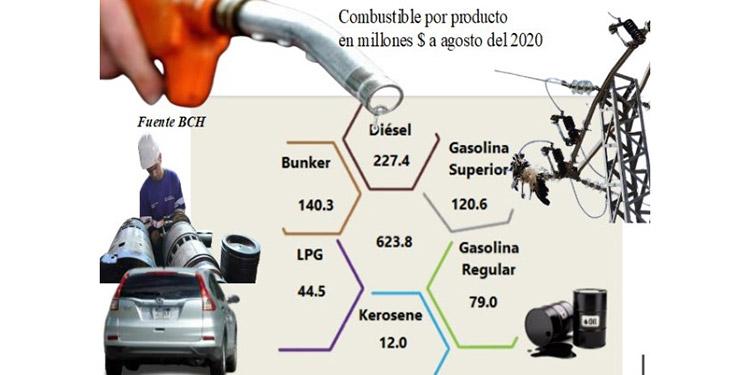 $440 millones cae importación de combustibles, lubricantes y energía