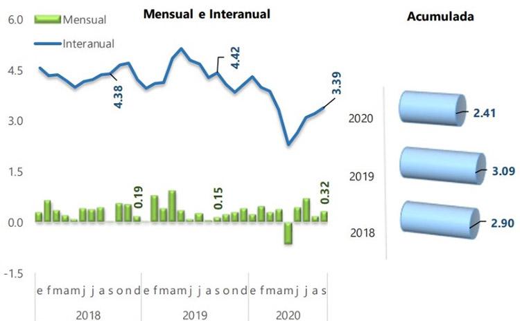 Septiembre finaliza con una inflación acumulada de 2.41%
