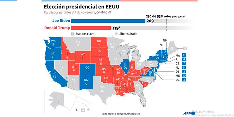 Colegio Electoral: Biden 209, Trump 119 (270 para ganar)