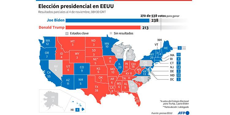 EE.UU., aún sin presidente y ante una crisis institucional