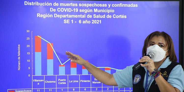 Positividad de COVID-19 aumenta 12% en Cortés en semana epidemiológica número 6 del 2021.